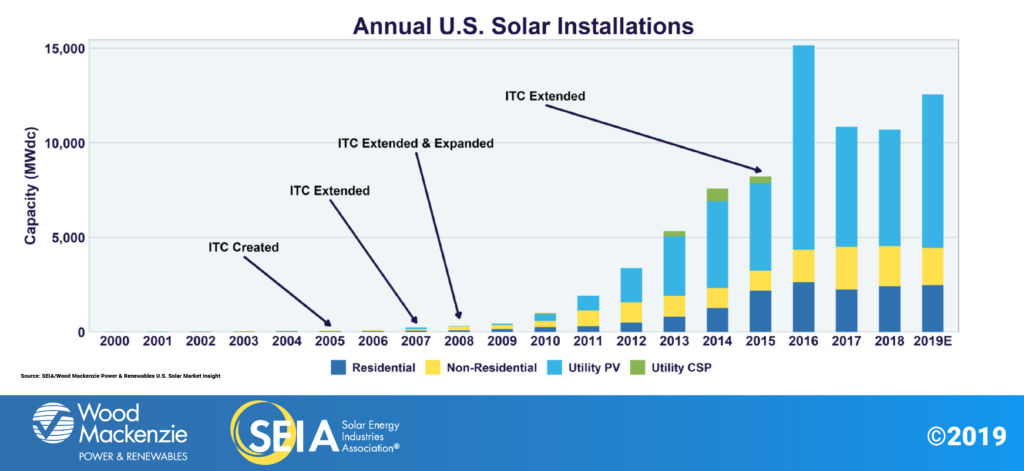 Solar Energy based industries growing fast