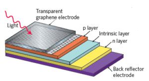 Organic Solar Cells vs Inorganic Solar Cells