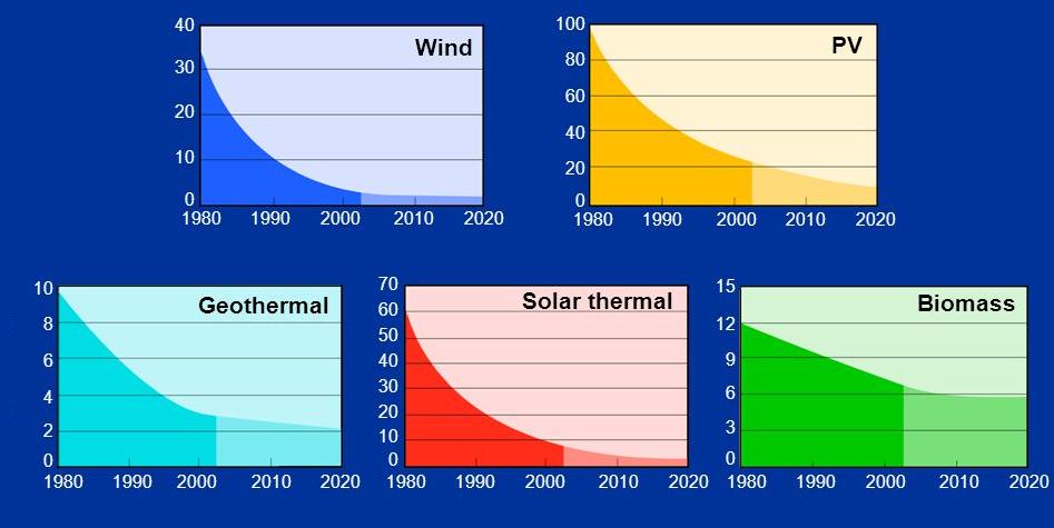 Solar Energy Price Declination