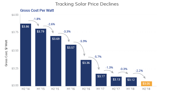 Solar Energy Prices | EnergySage