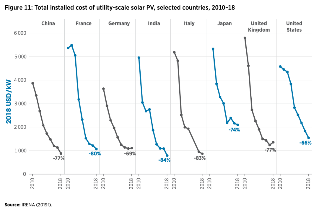 Solar Power Future Development 2018