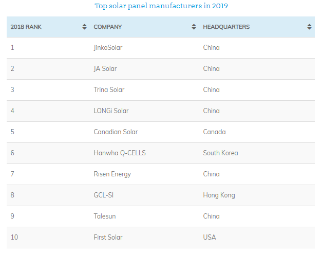 Top solar panel manufacturers in the World