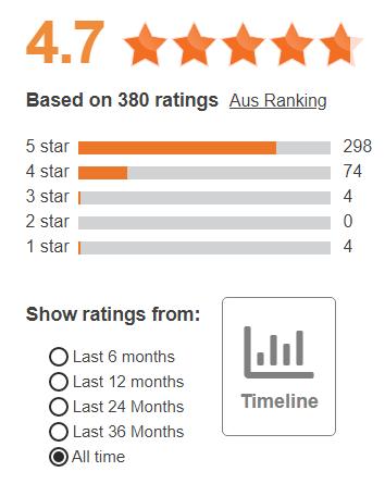 LONGi Solar Solar panels Ratings and Reviews