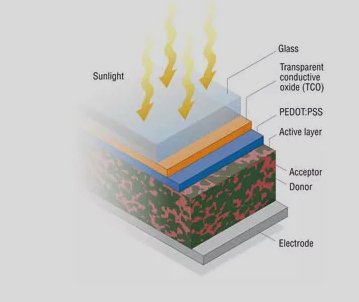 Organic Solar Cells Structure