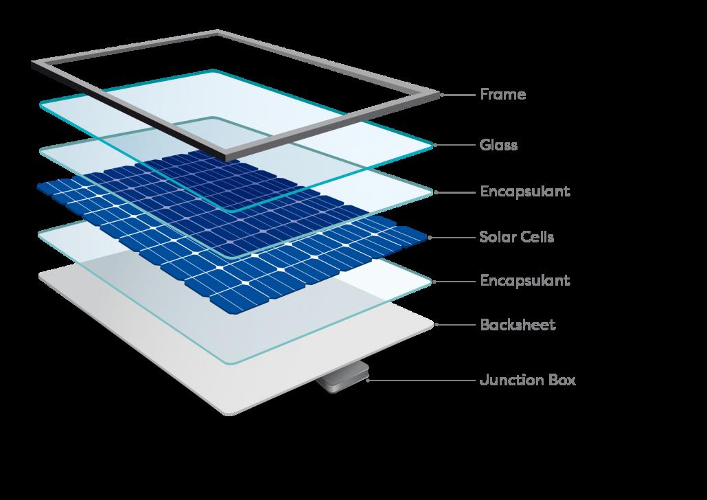 Photovoltaic Solar Panel Construction or Composition