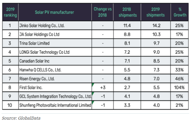 Chinese Solar Panels Manufacturer Growth