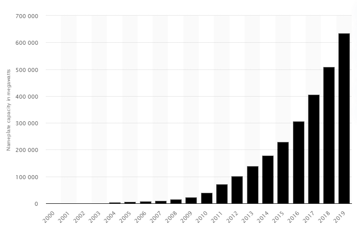 Total Photovoltaic Capacity till 2019