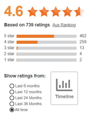 Trina Solar Panels Reviews and Ratings