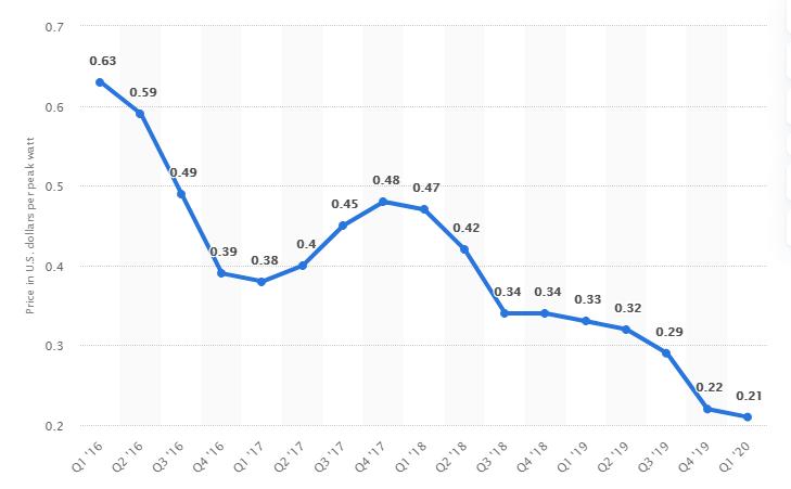 U.S. quarterly prices of photovoltaic modules 2016-2020