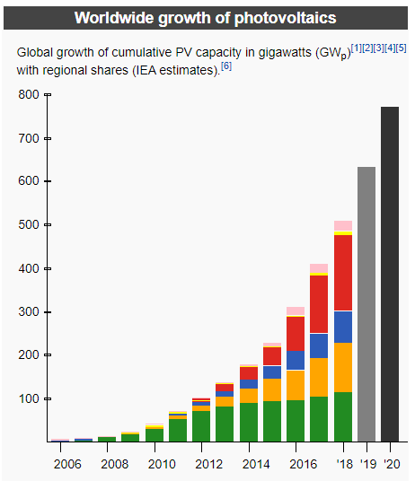 Worldwide Growth of Photovoltaics