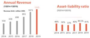 Suntech Annual Revenue